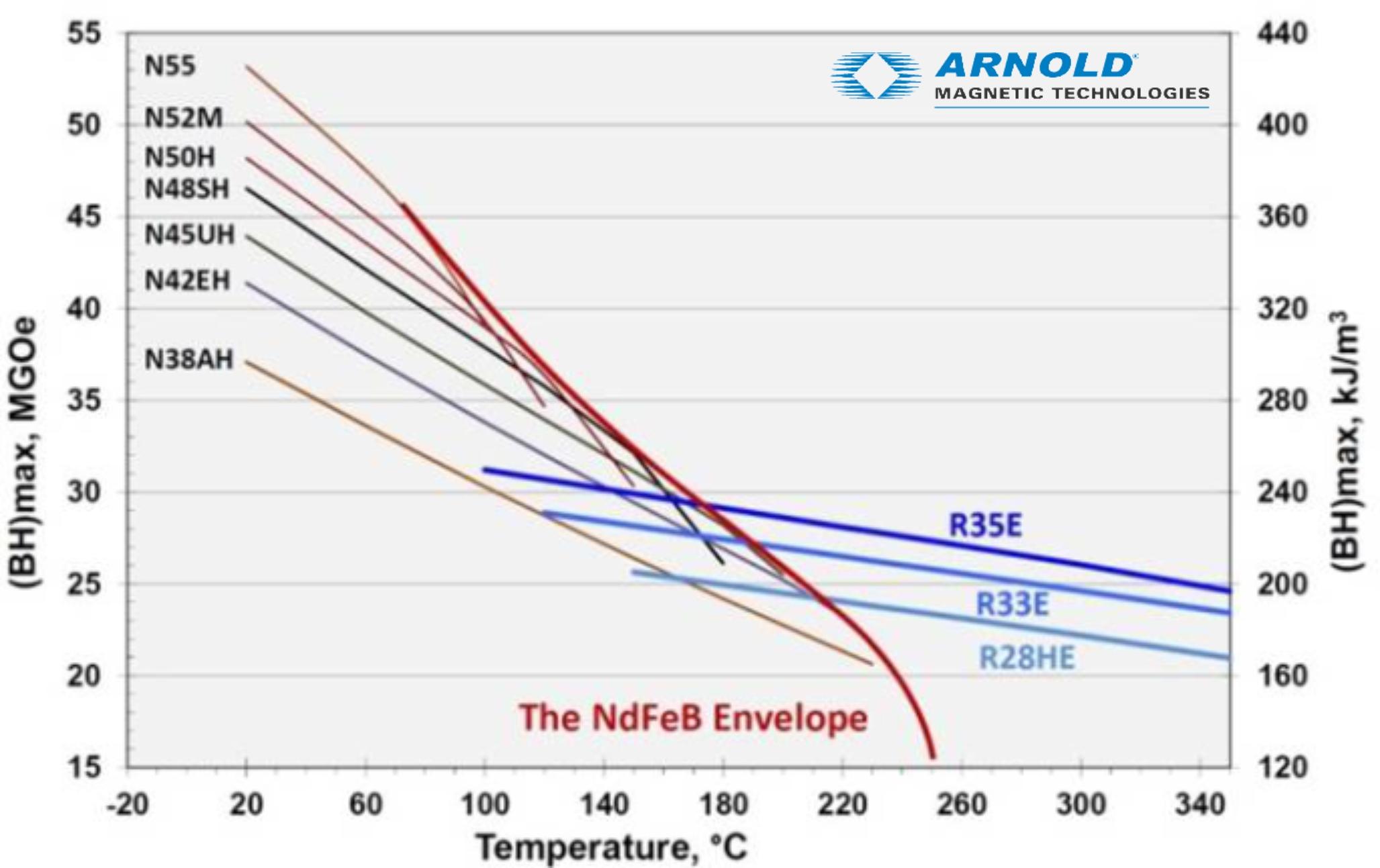 NdFeB Envelope Graph