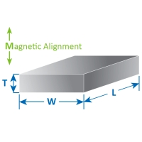 Magnetic Field Permeance Coefficient Calculations for Rectangular Magnets