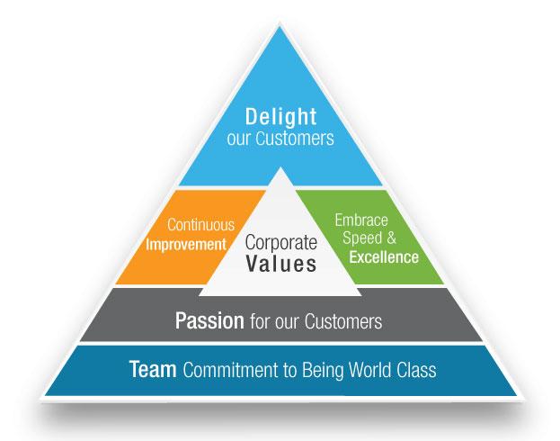 corporate-values