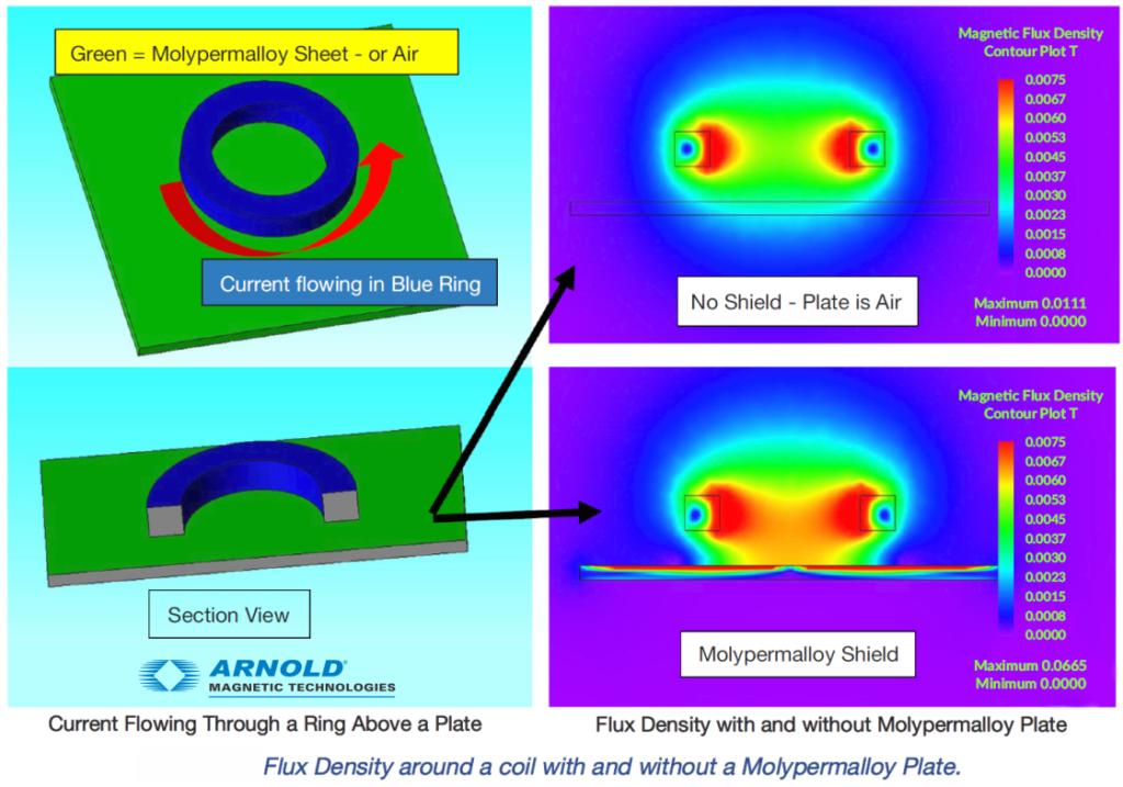 molyperm modeling